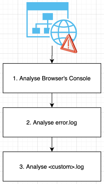 Debugging steps diagram