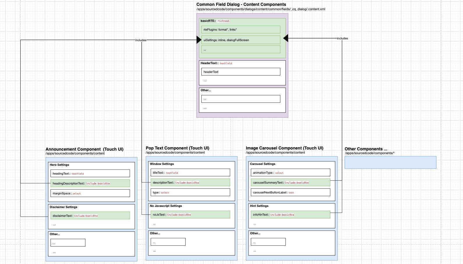 Multiple AEM components' Touch UI dialogue utilises the common Granite UI component configuration in the JCR, for the richtext Granite UI component configurations.