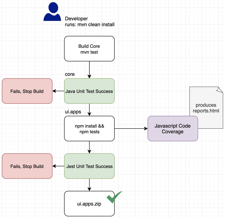 JEST test flow with AEM build